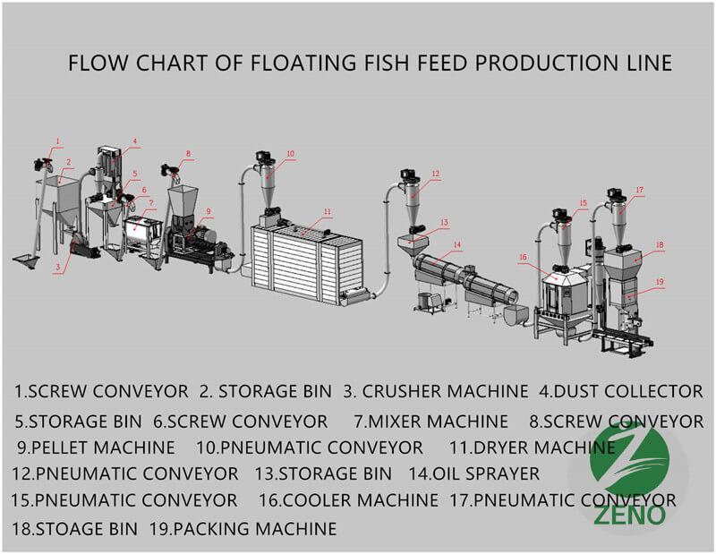 fish feed pellet line