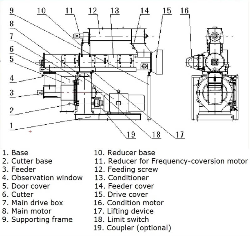 structure of feed pellet mill