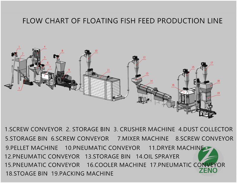 fish feed plant
